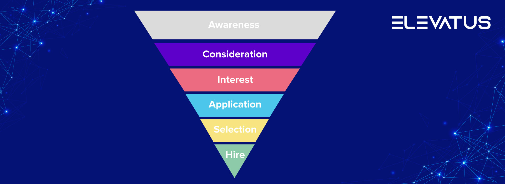 a picture showing the stages of the candidate journey in the form of a pyramid